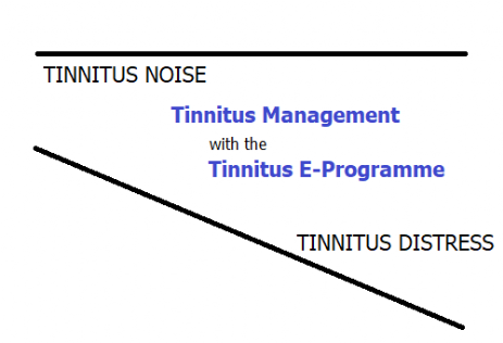 Reducing tinnitus distress